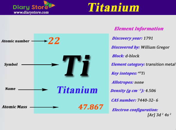 Titanium Element In Periodic Table | Atomic Number Atomic Mass