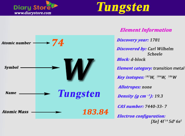 tungsten element in periodic table atomic number atomic mass - Highest Atomic Mass Periodic Table