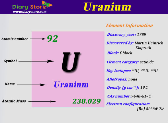 Uranium element in periodic table atomic number atomic mass urtaz Image collections