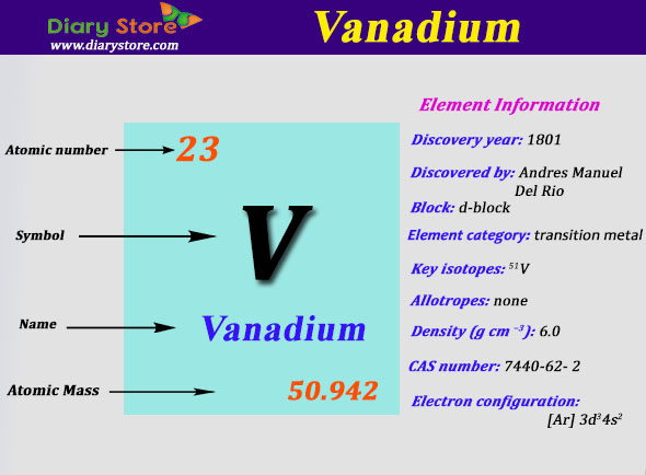 Vanadium element in periodic table atomic number atomic mass urtaz