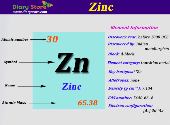 Zinc element in periodic table atomic number atomic mass urtaz