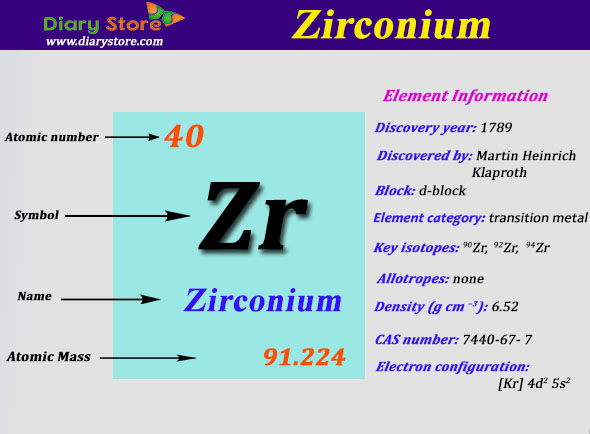 Zirconium element in periodic table atomic number atomic mass urtaz Image collections