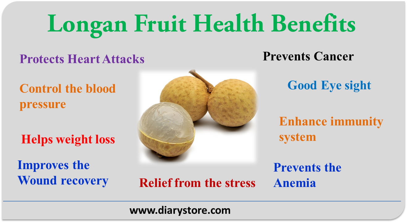 Longan Fruit Nutrition facts Health benefits | Diary Store
