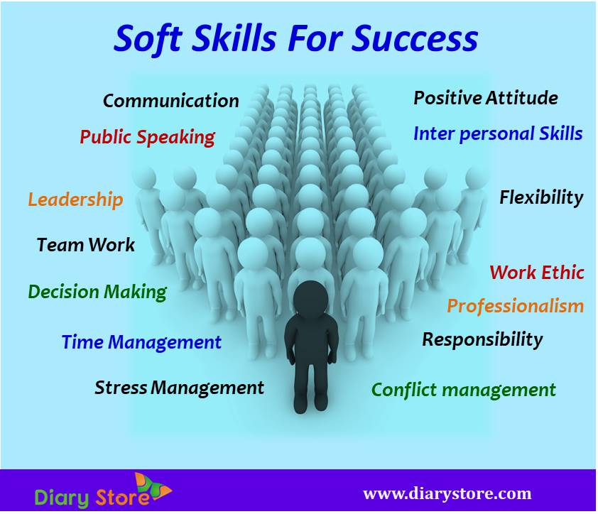 Soft Skills Soft Skill Development Communication Quotes Quotations