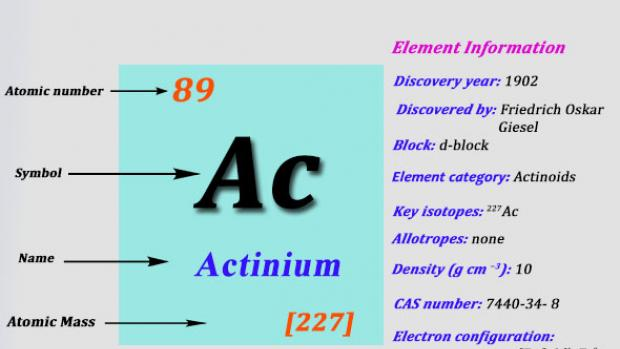 Actinium Element in Periodic Table | Atomic Number Atomic Mass