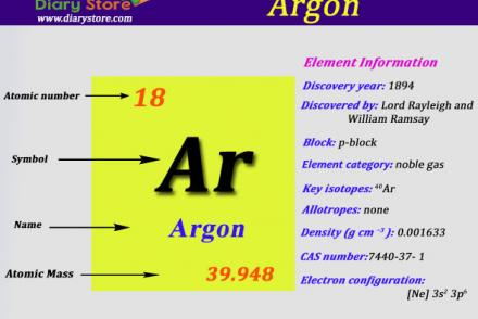 Sulfur element in periodic table atomic number atomic mass argon element in periodic table atomic number atomic mass urtaz Image collections