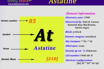 Education page 10 diary store astatine element in periodic table atomic number atomic mass urtaz Gallery