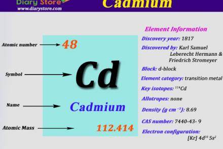 Tin element in periodic table atomic number atomic mass diary cadmium element in periodic table atomic number atomic mass urtaz Image collections