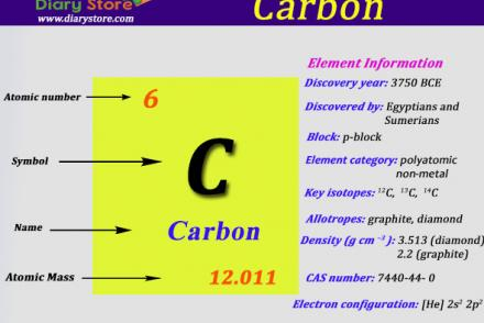 Education page 18 diary store carbon element in periodic table atomic number atomic mass urtaz Gallery