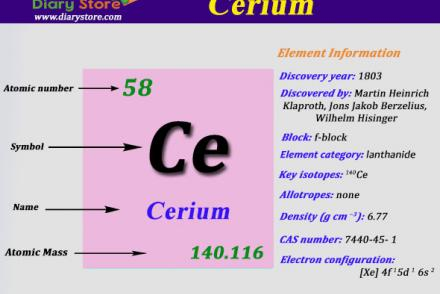 Education page 13 diary store cerium element in periodic table atomic number atomic mass urtaz Image collections