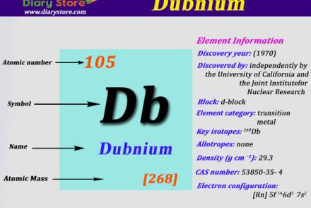 Carbon element in periodic table atomic number atomic mass dubnium element in periodic table atomic number atomic mass urtaz Image collections