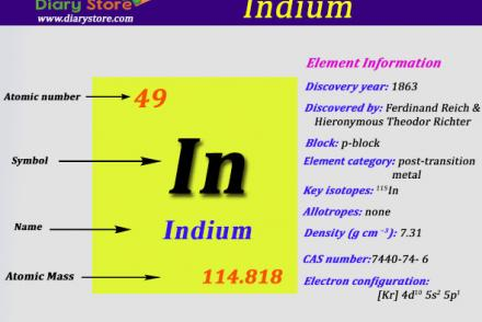 Tin element in periodic table atomic number atomic mass diary indium element in periodic table atomic number atomic mass urtaz Image collections