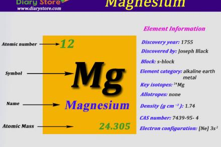 Education page 17 diary store magnesium element in periodic table atomic number atomic mass urtaz Images