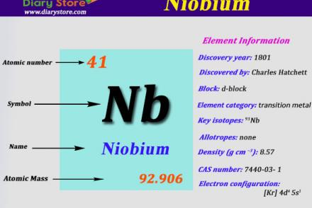 Silver element in periodic table atomic number atomic mass niobium element in periodic table atomic number atomic mass urtaz Image collections