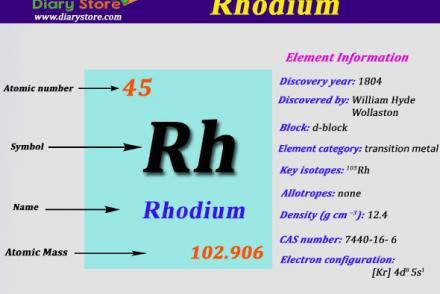 Tin element in periodic table atomic number atomic mass diary rhodium element in periodic table atomic number atomic mass urtaz Image collections