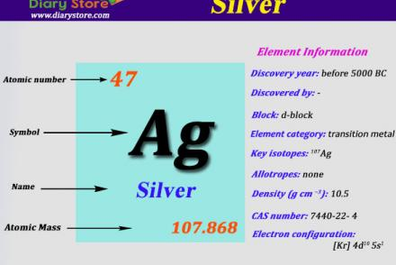Tin element in periodic table atomic number atomic mass diary silver element in periodic table atomic number atomic mass urtaz Image collections