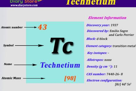 Silver element in periodic table atomic number atomic mass ruthenium element in periodic table atomic number atomic mass technetium urtaz Image collections