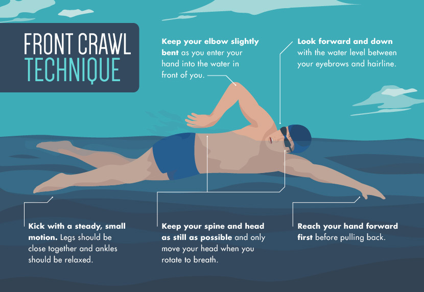 Learn Front Crawl - The swim improvement specialists